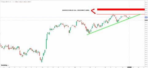 ibex-16-abril-2021% - Al Ibex no lo dejaron pasar de 8700