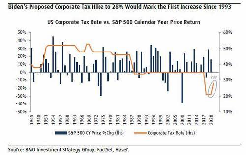 impuestos-y-rentabilidad% - Wall Street y los impuestos