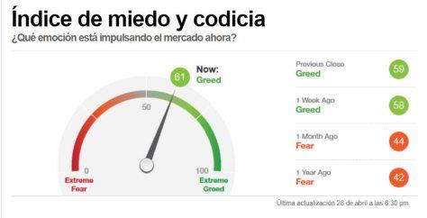 indicador-miedo-29-abril-2021% - Mercado en techo sentimiento a cierre de ayer tibio