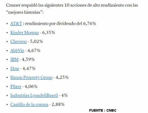 jim-cramer-10-acciones% - Acciones que se podrían beneficiar de la política fiscal de Biden