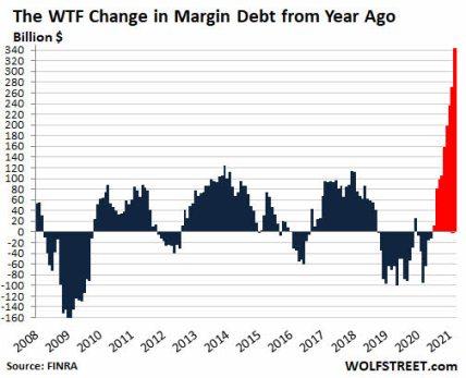 margin-debt-20-abril-2021% - El nivel de crédito al mercado es aberrante