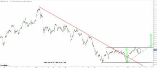 oro-13-abril-2021% - La inflación se dispara en EEUU
