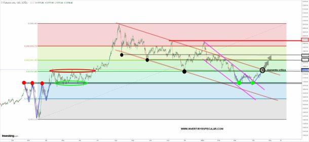 oro-21-abril-2021% - Repasando Oro, Bonos y Forex
