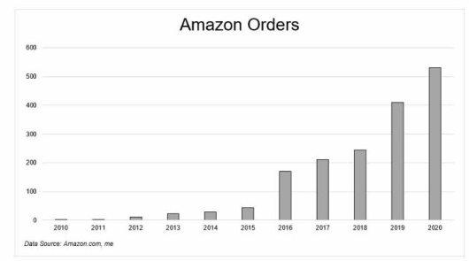 pedidos-a-amazon-en-una-decada% - Pedidos a Amazon en una década