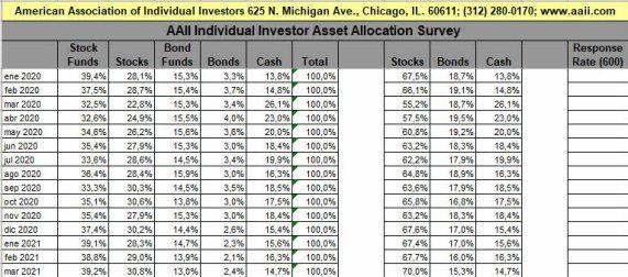 posicionamiento-da-la-masa-por-2020-marzo-21% - Hay efectivo aún para seguir subiendo en Wall Street