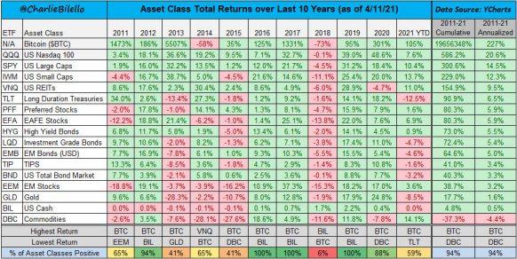 rentabilidad-por-activos-ultima-decada% - Rentabilidad por clases de activos  de RV y RF incluyendo Oro y Bitcoin