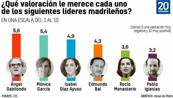 valoracion-politicos-madrid% - Humor salmón 7 abril