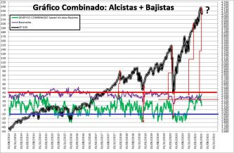 2021-05-13-11_41_27-SENTIMIENTO-DE-MERCADO-SP-500-Excel% - SENTIMIENTO DE MERCADO 12/05/2021