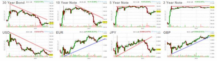 25-mayo-bonos-y-forex% - Los mercados financieros siguen navegando con el viento de popa