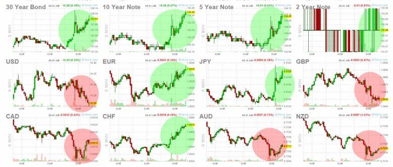 4-mayo-bonos-y-forex% - Reacciones Taiwan