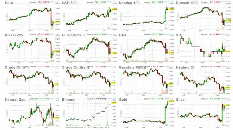 7-mayo-bolsas% - Reacciones sobre la hora tras el dato de empleo
