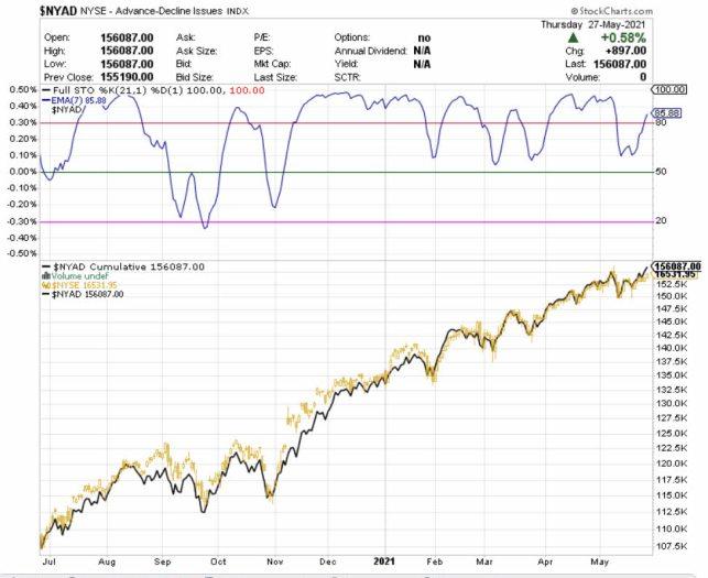AMPLITUD-28-MAYO% - Nota adicional sobre amplitud de mercado