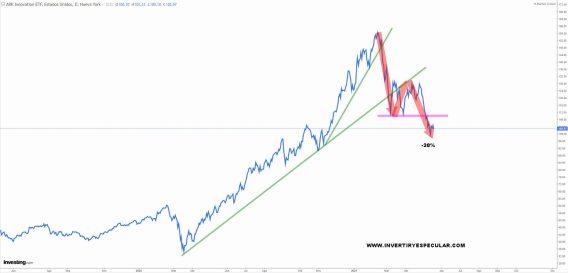 ARK-INNOVATION-20-MAYO% - Seguimiento a los ETFs de ARK INVEST