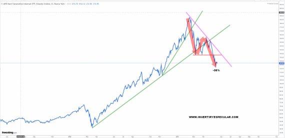 ARK-NEXT-GENERATION-20-MAYO% - Seguimiento a los ETFs de ARK INVEST