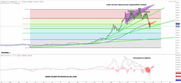 BITCOIN-24-MAYO-2021% - Visión estructural del bitcoin y dogecoin