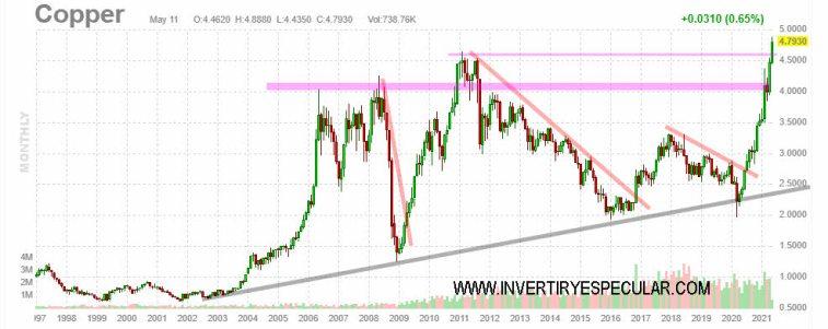 COBRE-12-MAYO-2021% - Cobre en máximos de siglo
