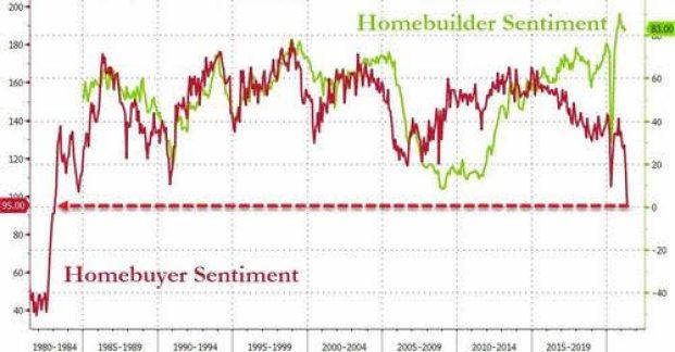 DIVERGENCIA-CONSTRUCTORES-Y-COMPRADORES-DE-VIVIENDAS% - Fuerte divergencia entre sentimiento constructor y el sentimiento comprador de viviendas en EEUU