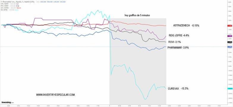 EFECTO-CONTAGIO-PATENTE% - Turbulencias en el sector biofarma por las insinuaciones de Biden ayer