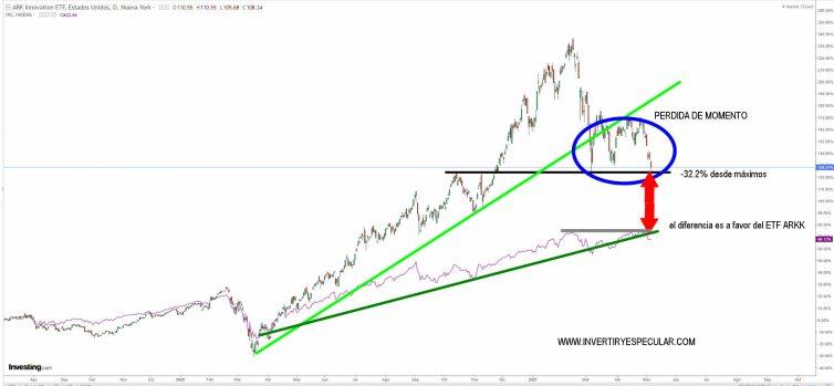 ETF-ARKK-VS-NASDAQ-7-MAYO-2021% - Los ETFs de ARK están perdiendo su encanto