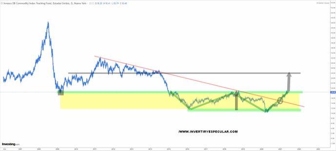 ETF-DBC-25-MAYO-2021% - Las commodities han mejorado bastante pero están a niveles de compra a medio largo plazo