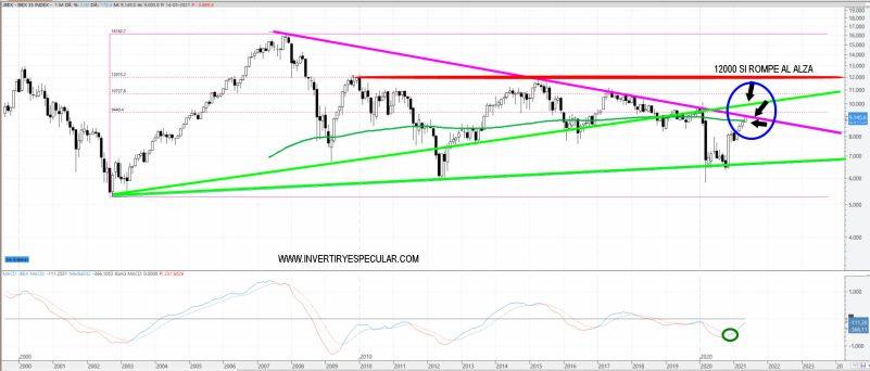 IBEX-17-MAYO-2021% - Gran pinta técnica del Euro Stoxx y muy prometedora la del IBEX