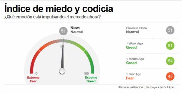 INDICADOR-MIEDO-6-MAYO-2021% - Sentimiento de la masa a cierre de sesión sigue neutral