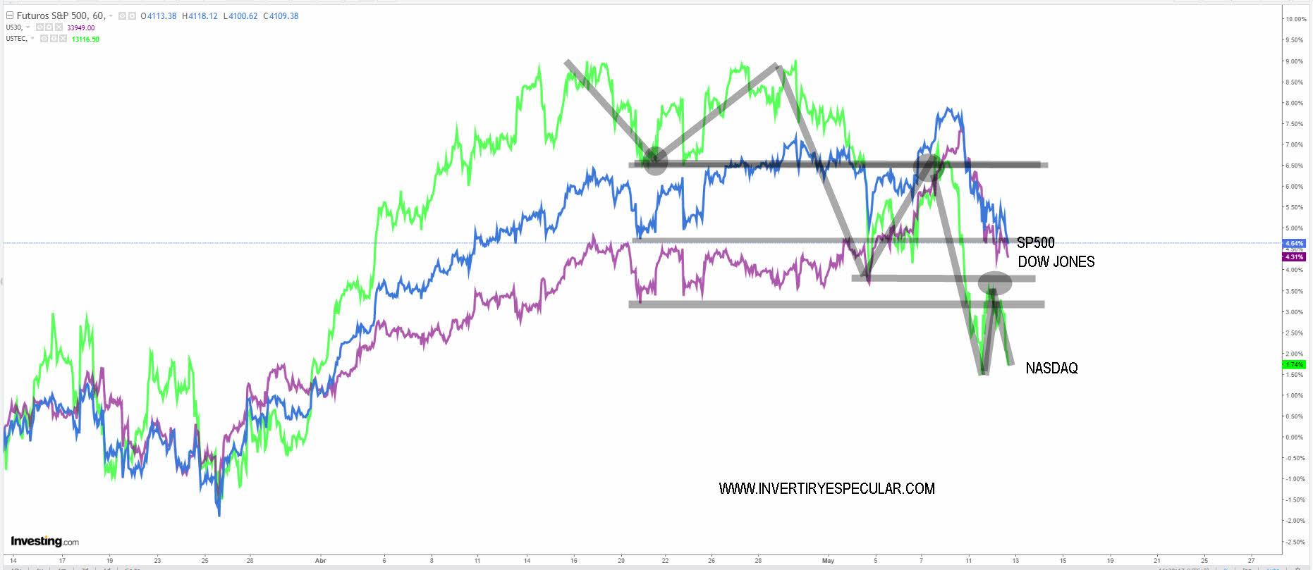 INDICES-USA-12-MAYO-2021-1% - El Dow Jones es con diferencia el que mejor aguanta