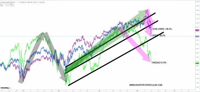 INDICES-USA-13-MAYO-2021% - Vamos a ver si escampa el temporal de volatilidad