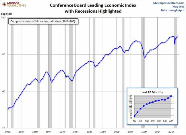 """LEI-MAYO% - El índice económico líder de Conference Board da por concluida la crisis """"covid19"""""""
