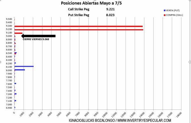 MEFF-10-MAYO-2021% - Cerrojazo en el IBEX de sus operadores