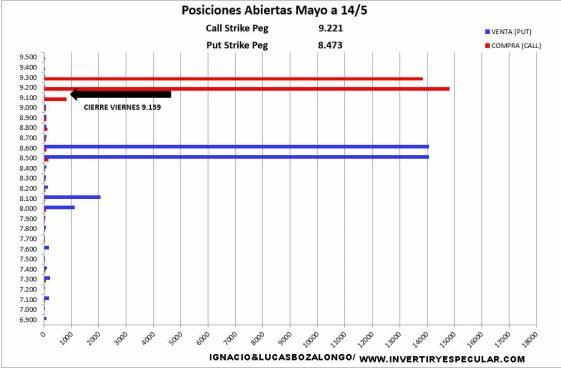 MEFF-17-MAYO-2021% - Los operadores MEFF negociaron muchas puts la semana pasada