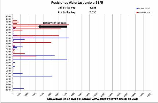 MEFF-24-MAYO-2021% - Para junio siguen muy comedidos los institucionales