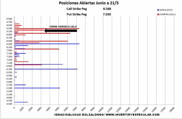 MEFF-24-MAYO-2021% - Sigue el Ibex taponado en 9200-9300 puntos