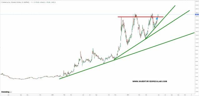 MODERNA-28-MAYO-2021% - ¿Qué están viendo Blackrock y Vanguard en Pfizer y Moderna respectivamente?