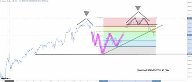 NASDAQ-11-MAYO-2021% - Por el momento calma, corrección técnica