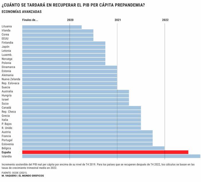RECUPERACION-DEL-PIB% - Mientras Sánchez y Redondo nos venden las España de las maravillas en el 2050 ....