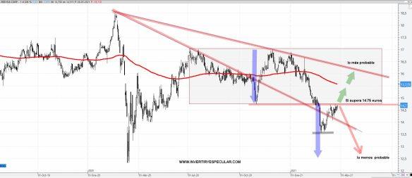 RED-ELECTRICA-29-MARZO-2021-1% - Red Eléctrica se acerca a zona de turbulencias