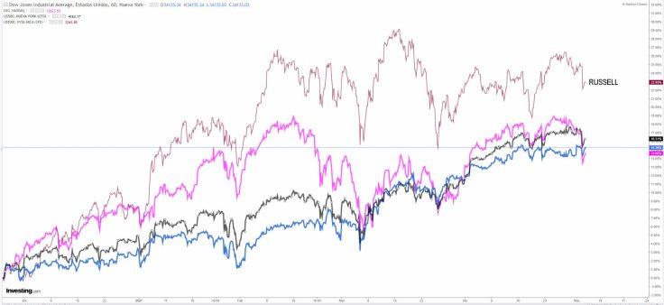 RUSSELL-VS-INDICES-USA-5-MAYO% - La rotación de activos financieros se está notando en la RV EEUU