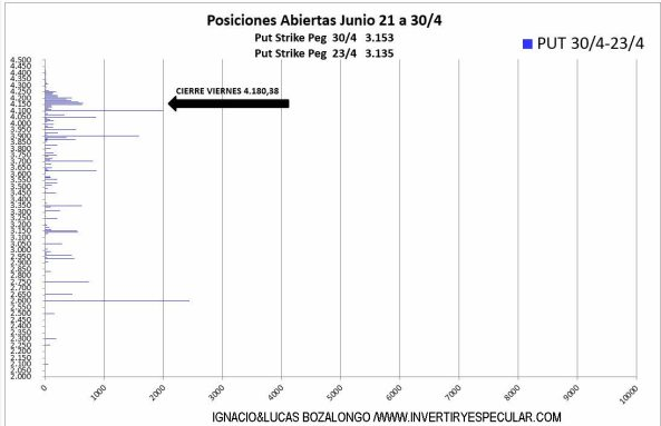 SP500-4-5-MAYO% - Ha habido carga put en 3900 para junio la semana pasada