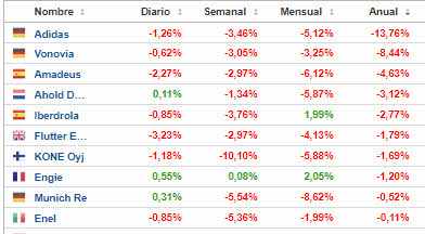 TOP-BAD-EURO-STOXX-2021% - Top good & bad en el Euro Stoxx 50 enero-abril 2021