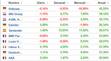 TOP-GOOD-2021-EURO-STOXX% - Top good & bad en el Euro Stoxx 50 enero-abril 2021