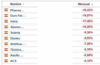 TOP-TEN-BAD-ESPANA-MAYO% - Termina mayo mejor que abril