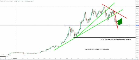 bitcoin-19-mayo-2021% - Sentimiento de la masa con relación al bitcoin