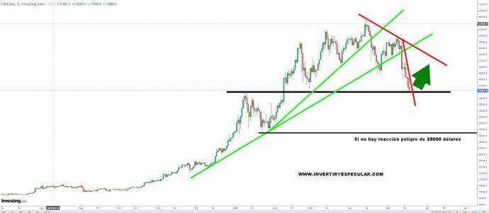bitcoin-19-mayo-2021% - No es magia .. es análisis técnico