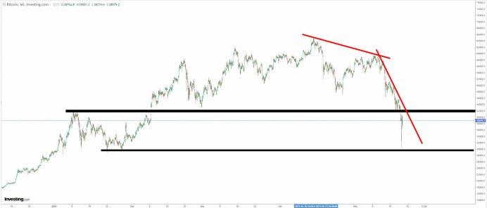 bitcoin-20-mayo-2021% - No es magia .. es análisis técnico