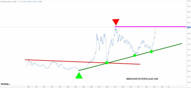 cobre-6-mayoi-2021% - El cobre llega hoy a máximos históricos