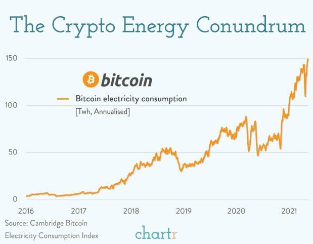 consumo-electrico-bitcoin-mayo-2021% - La caída del bitcoin está haciendo mucho daño en EEUU