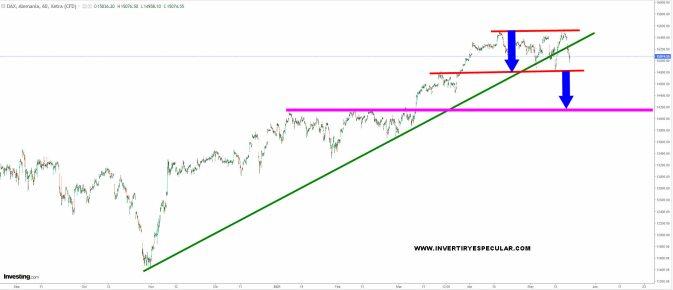dax-19-mayo-2021% - Todo bastante claro a la baja