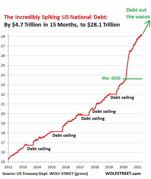 deuda-usa-20-mayo% - ¿Quién compró los $ 4,7 billones de valores del Tesoro de los EEUU?