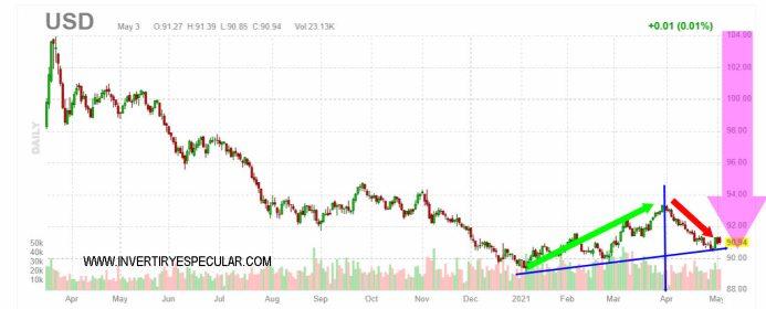 dolar-4-mayo-2021% - El Oro emboca los 1800 dólares